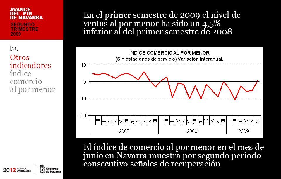 El índice de comercio al por menor en el mes de junio en Navarra muestra por segundo periodo consecutivo señales de recuperación [11] Otros indicadores índice comercio al por menor AVANCE DEL PIB DE NAVARRA En el primer semestre de 2009 el nivel de ventas al por menor ha sido un 4,5% inferior al del primer semestre de 2008 SEGUNDO TRIMESTRE 2009