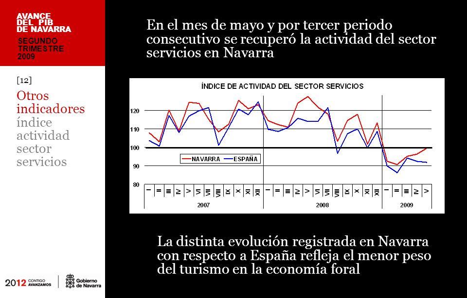 En el mes de mayo y por tercer periodo consecutivo se recuperó la actividad del sector servicios en Navarra [12] Otros indicadores índice actividad sector servicios AVANCE DEL PIB DE NAVARRA La distinta evolución registrada en Navarra con respecto a España refleja el menor peso del turismo en la economía foral SEGUNDO TRIMESTRE 2009