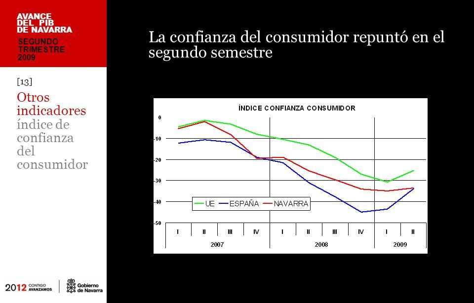 La confianza del consumidor repuntó en el segundo semestre [13] Otros indicadores índice de confianza del consumidor AVANCE DEL PIB DE NAVARRA SEGUNDO TRIMESTRE 2009