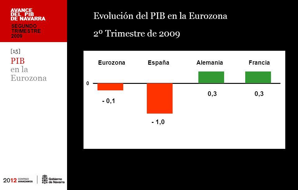 Evolución del PIB en la Eurozona 2º Trimestre de 2009 [15] PIB en la Eurozona AVANCE DEL PIB DE NAVARRA SEGUNDO TRIMESTRE 2009 Eurozona -0,1 España -4,1 Alemania 0,3 Francia 0,3 0 - 0,1 EurozonaEspañaAlemaniaFrancia - 1,0 0,3 0