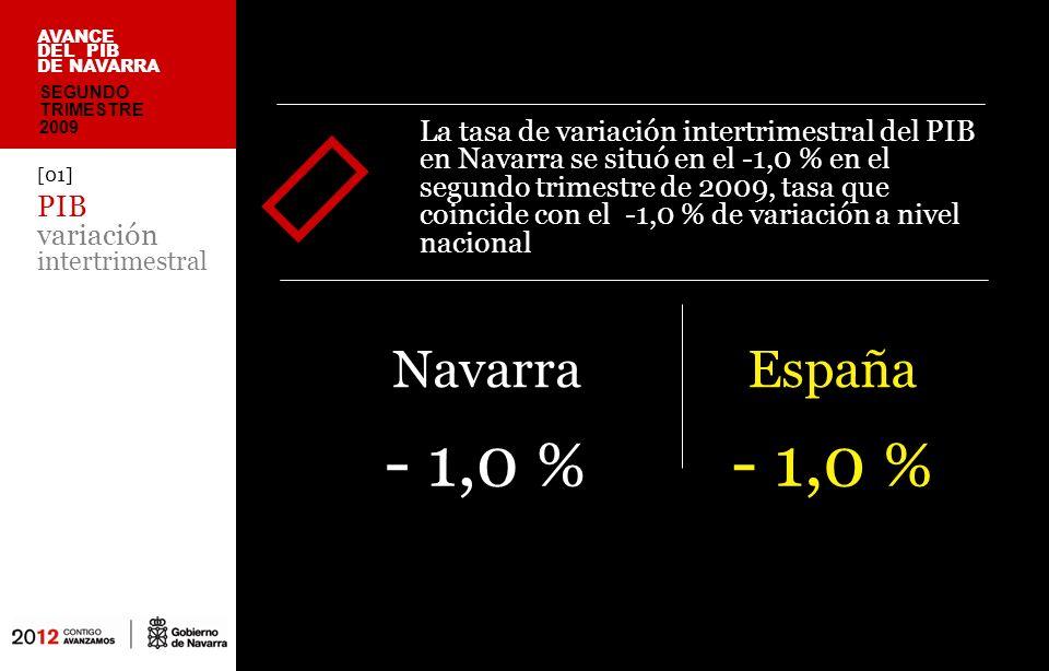 [01] PIB variación intertrimestral La tasa de variación intertrimestral del PIB en Navarra se situó en el -1,0 % en el segundo trimestre de 2009, tasa que coincide con el -1,0 % de variación a nivel nacional España - 1,0 % SEGUNDO TRIMESTRE 2009 AVANCE DEL PIB DE NAVARRA Navarra - 1,0 %