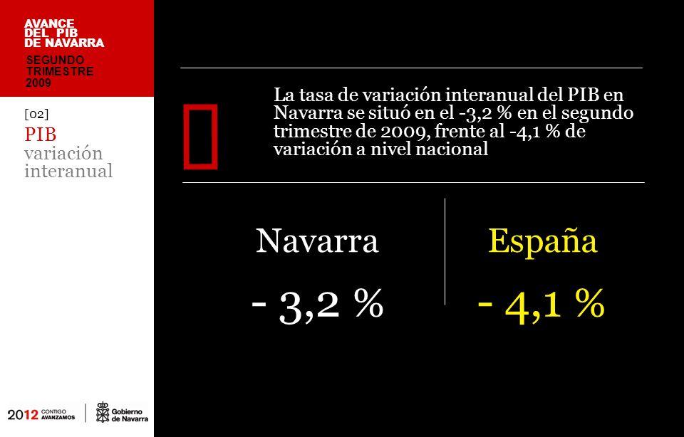 [02] PIB variación interanual La tasa de variación interanual del PIB en Navarra se situó en el -3,2 % en el segundo trimestre de 2009, frente al -4,1 % de variación a nivel nacional España - 3,2 % SEGUNDO TRIMESTRE 2009 AVANCE DEL PIB DE NAVARRA Navarra - 4,1 %