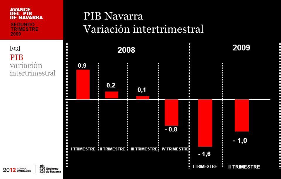 PIB Navarra – España Variación intertrimestral [04] PIB variación intertrimestral 0,9 0,4 0,2 0,1 AVANCE DEL PIB DE NAVARRA 0,1 - 0,3 - 0,8 - 1,0 ESPAÑA NAVARRA I TRIMESTREII TRIMESTREIII TRIMESTREIV TRIMESTRE SEGUNDO TRIMESTRE 2009 - 1,6 - 1,9 I TRIMESTRE 20082009 - 1,0 II TRIMESTRE
