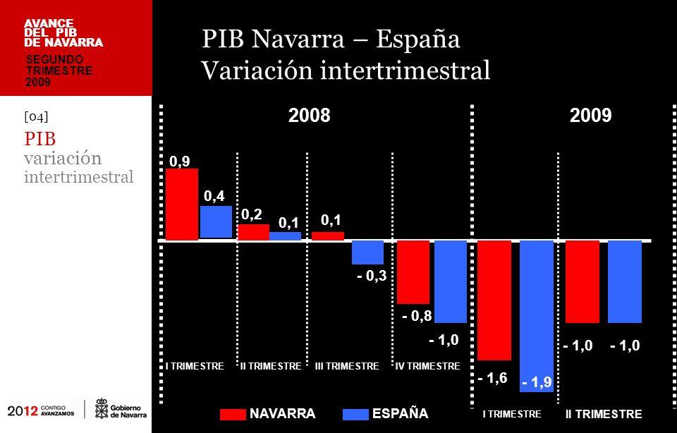 La evolución de la crisis en Navarra [05] PIB factores evolución crisis AVANCE DEL PIB DE NAVARRA Las exportaciones navarras disminuyeron un 20,6% en los cinco primeros meses de 2009 respecto al mismo periodo del año anterior.