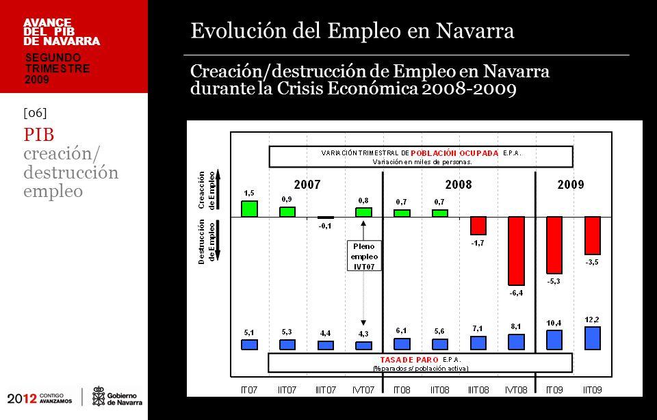 Evolución del Empleo en Navarra Creación/destrucción de Empleo en Navarra durante la Crisis Económica 2008-2009 [06] PIB creación/ destrucción empleo AVANCE DEL PIB DE NAVARRA SEGUNDO TRIMESTRE 2009