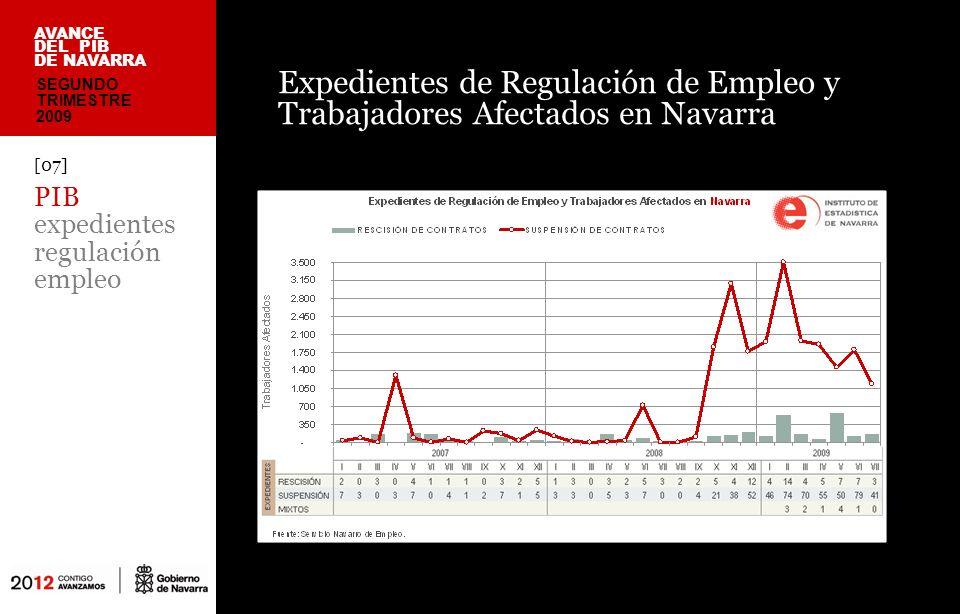 Al inicio de la crisis, 4º Trimestre de 2007, Navarra tenía Pleno Empleo, con una tasa de desempleo del 4,27% frente a la tasa nacional del 8,60% País Vasco10,52% Navarra12,23% Cantabria 11,71% Media España 17,92% AVANCE DEL PIB DE NAVARRA [08] PIB indicadores EPA II trimestre SEGUNDO TRIMESTRE 2009 Navarra ha registrado en el 2º Trimestre de 2009 la tercera tasa de desempleo más baja de España, con el 12,23%, frente a la tasa nacional del 17,92% Durante los meses de crisis 2008-2009 (2º Trim) en Navarra se han destruido 15.500 puestos de trabajo, frente a 1.532.000 puestos de trabajo destruidos a nivel nacional (el 1,0%)