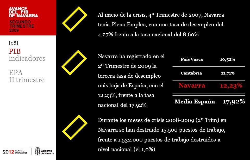 En Navarra trabajaban en el 2º Trimestre de 2009 el 94,7% de las personas que trabajaban en el 4º Trimestre de 2007, en situación de Pleno Empleo [09] PIB creación/ destrucción empleo AVANCE DEL PIB DE NAVARRA Con una destrucción del 5,3% de puestos de trabajo durante la Crisis 2008-2009, Navarra es la Región de su entorno económico que menos destrucción de empleo ha generado SEGUNDO TRIMESTRE 2009 Fuente: EPA (+) CREACI Ó N o (-) DESTRUCCI Ó N DE EMPLEO DURANTE 2008 y 2009 Área Variación (personas) Variación (%) España-1.531.900-7,5% Navarra-15.500-5,3% País Vasco-62.300-6,2% Aragón-43.800-7,1% Cantabria-14.500-5,5% La Rioja-8.400-5,6%
