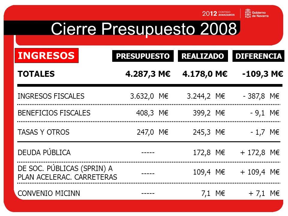 Cierre Presupuesto 2008 TOTALES4.287,3 M INGRESOS 4.178,0 M-109,3 M INGRESOS FISCALES3.632,0 M3.244,2 M- 387,8 M BENEFICIOS FISCALES408,3 M399,2 M- 9,1 M TASAS Y OTROS247,0 M245,3 M- 1,7 M DEUDA PÚBLICA-----172,8 M+ 172,8 M DE SOC.
