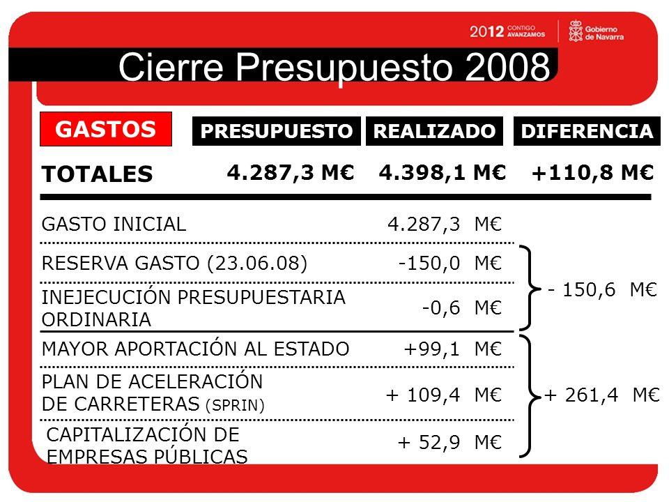Cierre Presupuesto 2008 TOTALES 4.287,3 M4.398,1 M GASTO INICIAL4.287,3 M RESERVA GASTO (23.06.08)-150,0 M MAYOR APORTACIÓN AL ESTADO+99,1 M PLAN DE ACELERACIÓN DE CARRETERAS (SPRIN) + 109,4 M CAPITALIZACIÓN DE EMPRESAS PÚBLICAS + 52,9 M INEJECUCIÓN PRESUPUESTARIA ORDINARIA -0,6 M GASTOS PRESUPUESTOREALIZADODIFERENCIA +110,8 M - 150,6 M + 261,4 M