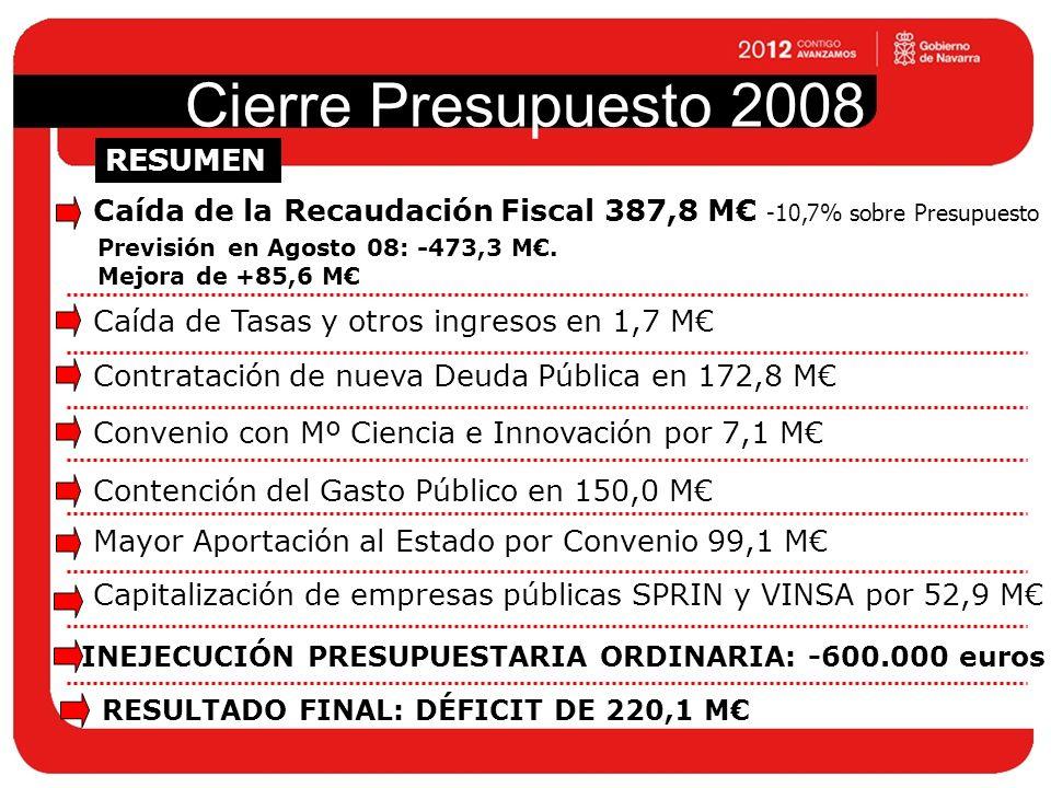 Cierre Presupuesto 2008 DE RECAUDACIÓN FISCAL SOBRE LA PREVISTA EJECUCIÓN PRESUPUESTARIA (TRAS LA RESERVA DE 150 M) 100% FINANZAS PÚBLICAS SANEADAS PARA AFRONTAR EL AÑO 2009 +85,6 M