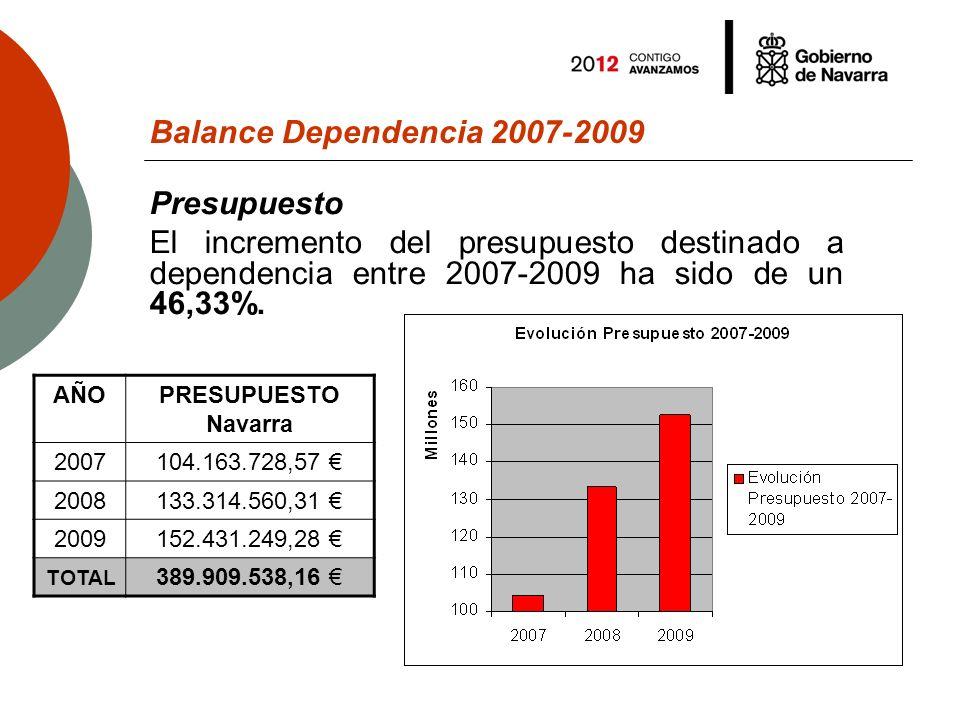 Balance Dependencia 2007-2009 Presupuesto El incremento del presupuesto destinado a dependencia entre 2007-2009 ha sido de un 46,33%.