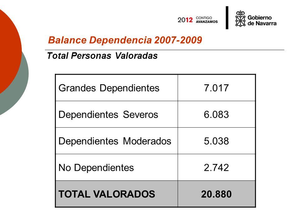 Balance Dependencia 2007-2009 Personas valoradas 2007-2009 Personas Valoradas200720082009 Grandes Dependientes3.9705.8767.017 Dependientes Severos2.7004.9266.083 Dependientes Moderados1.9223.9435.038 No Dependientes9892.0162.742