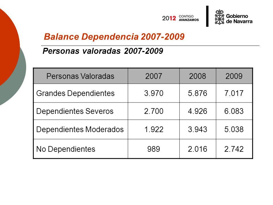 Balance Dependencia 2007-2009 Perfiles