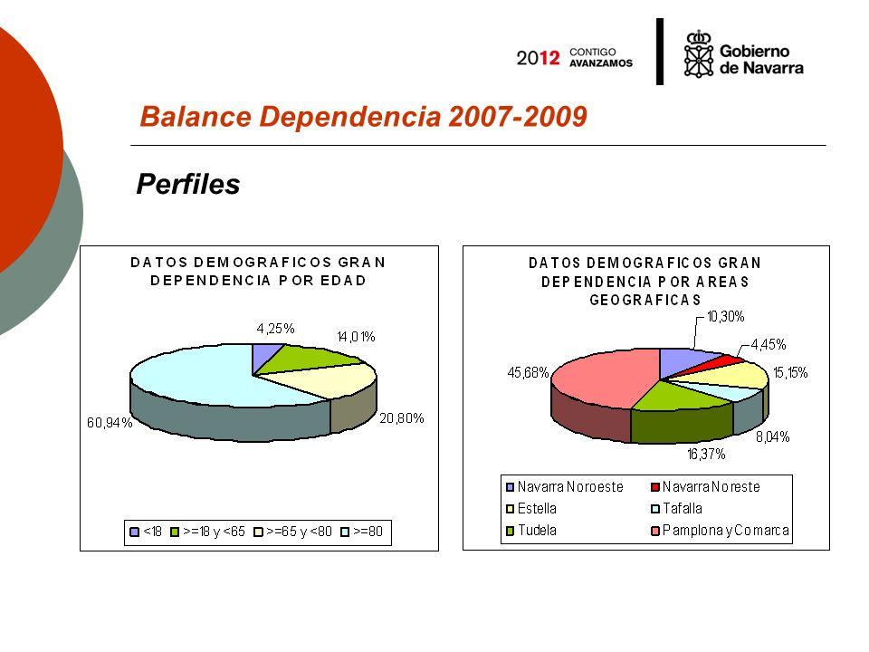 Evolución de los resultados de las valoraciones realizadas Balance Dependencia 2007-2009