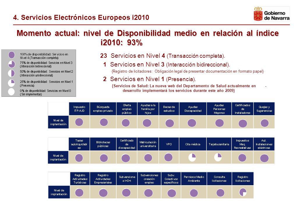 Nivel de disponibilidad medio en relación al índice i2010: 65% 9 Servicios en Nivel 4 (Transacción completa). 1 Servicio en Nivel 3 (Interacción bidir