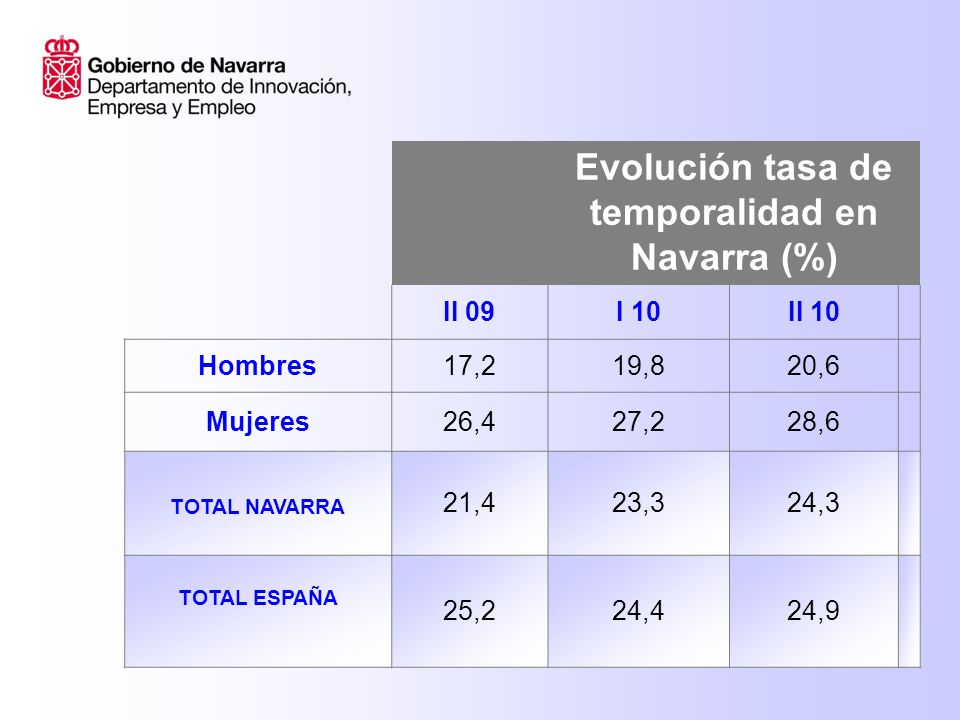 Evolución tasa de temporalidad en Navarra (%) II 09I 10II 10 Hombres17,219,820,6 Mujeres26,427,228,6 TOTAL NAVARRA 21,423,324,3 TOTAL ESPAÑA 25,224,424,9