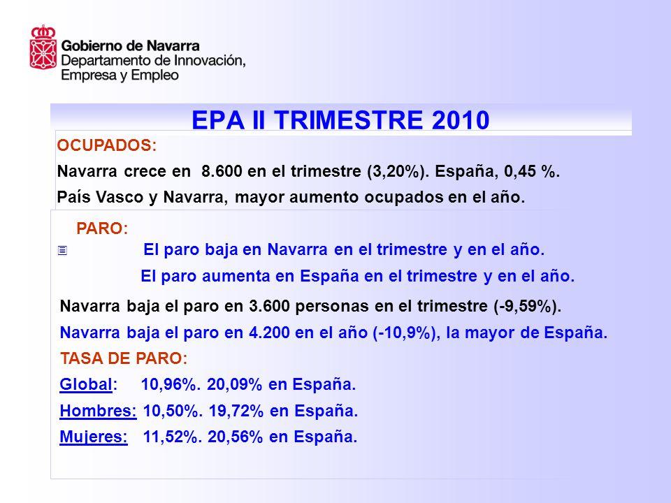 EPA II TRIMESTRE 2010 PARO EN HOGARES: Navarra tiene la tasa más baja de España.