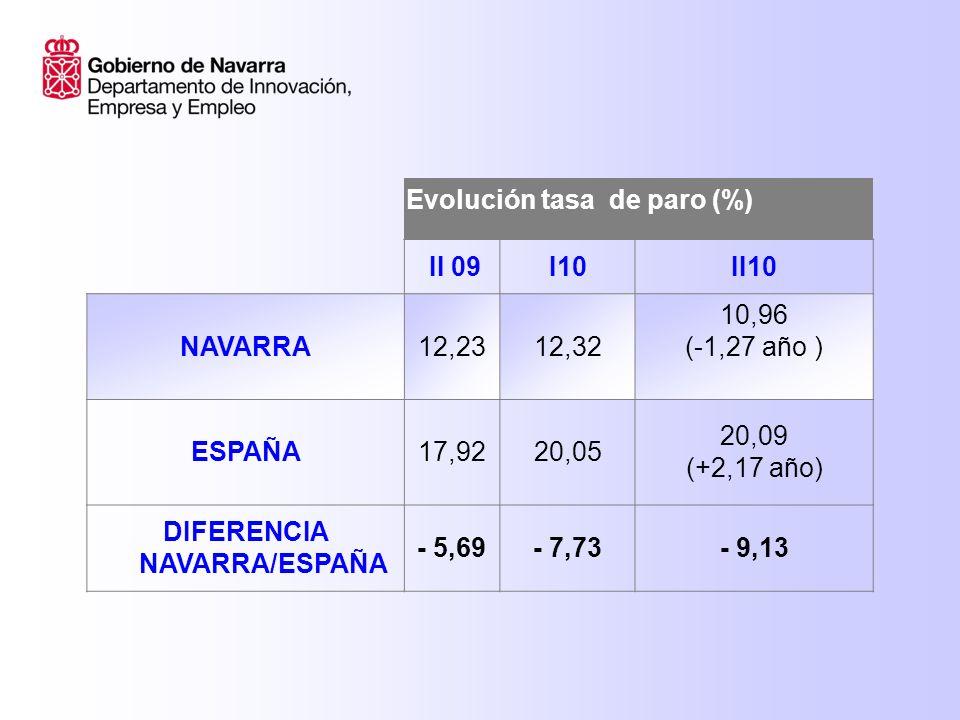 Evolución tasa de paro (%) II 09I 10II 10 Navarra hombres 11,0913,4010,50 España hombres 17,6219,9619,72 Navarra mujeres 13,7210,9511,52 España mujeres18,3120,1620,56