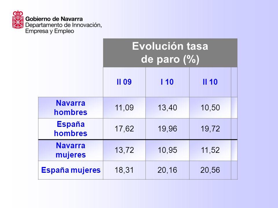 Evolución tasa de paro II 09I 2010II 2010 DIFDIF NAVARRA NACIONALES 9,410,079,15 NAVARRA EXTRANJEROS 27,8824,5220,82 ESPAÑA NACIONALES 16,018,0118,19 ESPAÑA EXTRANJEROS 28,030,7930,24