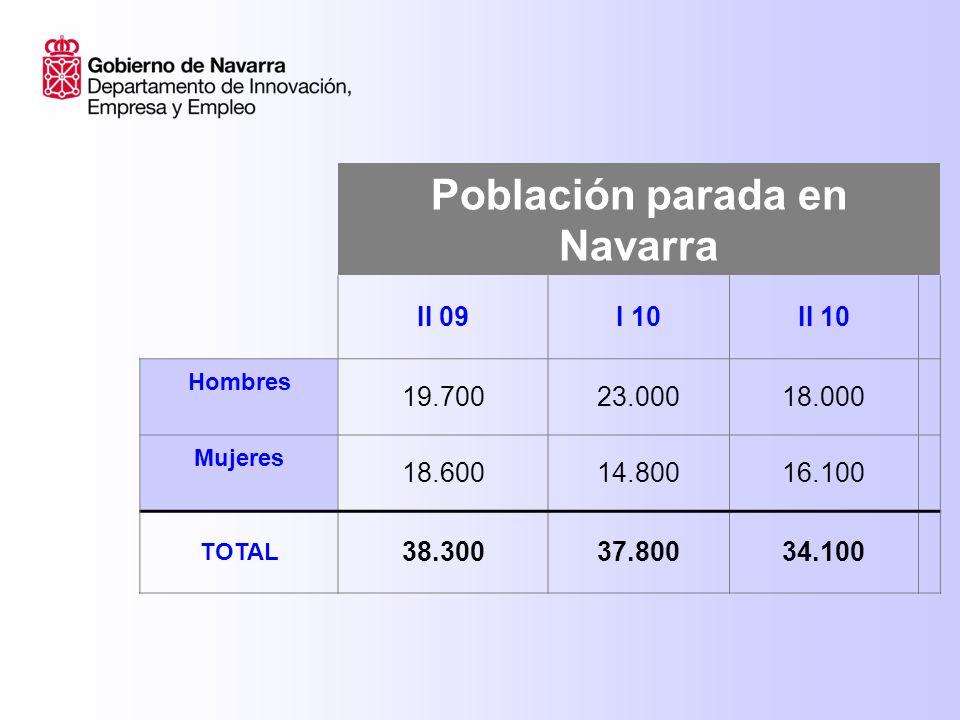 II 09I 10II 10 AGRICULTURA 7001.4002.000 INDUSTRIA 8.5006.3003.600 CONSTRUCCIÓN 5.0005.4004.900 SERVICIOS 12.80012.10012.000 TOTAL 38.30037.80034.100 Parados por sectores Navarra