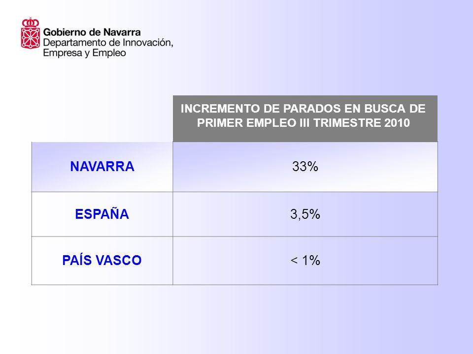 NAVARRA33% ESPAÑA3,5% PAÍS VASCO< 1% INCREMENTO DE PARADOS EN BUSCA DE PRIMER EMPLEO III TRIMESTRE 2010
