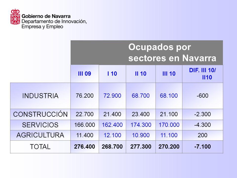 Ocupados por sectores en Navarra III 09I 10II 10III 10 DIF.