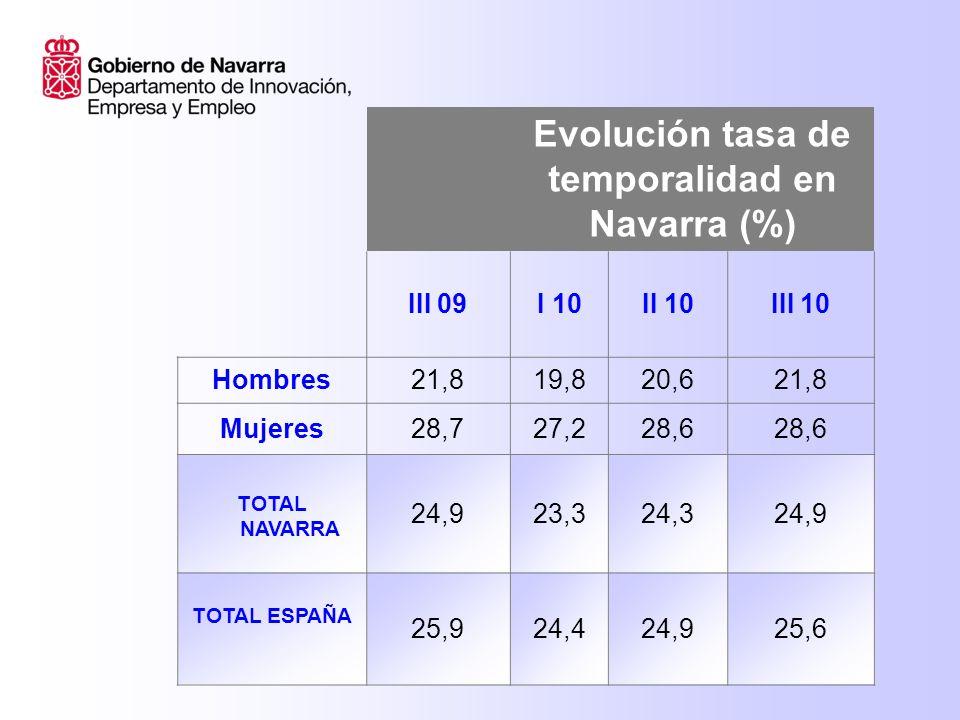 Evolución tasa de temporalidad en Navarra (%) III 09I 10II 10III 10 Hombres21,819,820,621,8 Mujeres28,727,228,6 TOTAL NAVARRA 24,923,324,324,9 TOTAL ESPAÑA 25,924,424,925,6