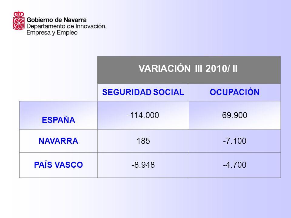 SEGURIDAD SOCIALOCUPACIÓN ESPAÑA -114.00069.900 NAVARRA185-7.100 PAÍS VASCO-8.948-4.700 VARIACIÓN III 2010/ II