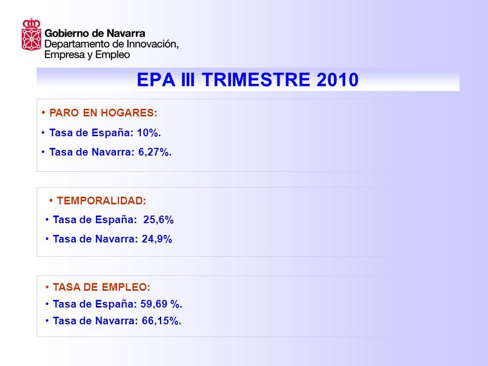 EPA III TRIMESTRE 2010 PARO EN HOGARES: Tasa de España: 10%.