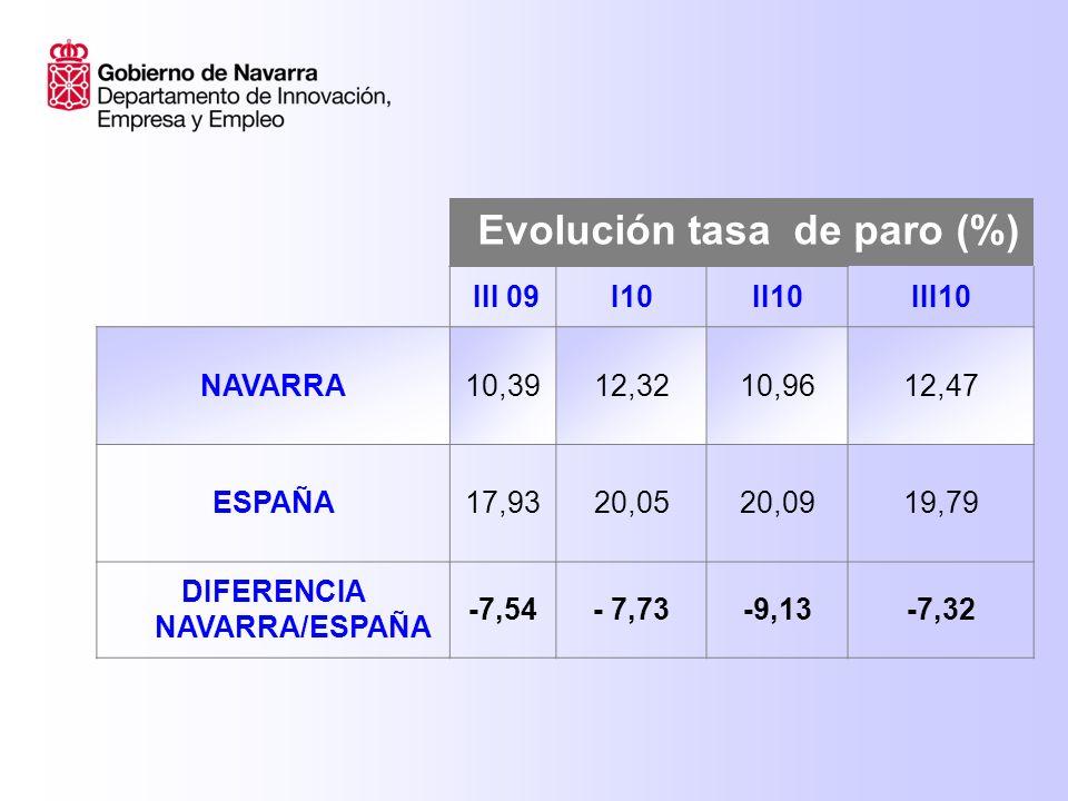 Evolución tasa de paro (%) III 09I 10II10III 10 Navarra hombres 9,6313,4010,5010,56 España hombres 17,7519,9619,7219,29 Navarra mujeres 11,3710,9511,5214,88 España mujeres18,1620,1620,5620,40