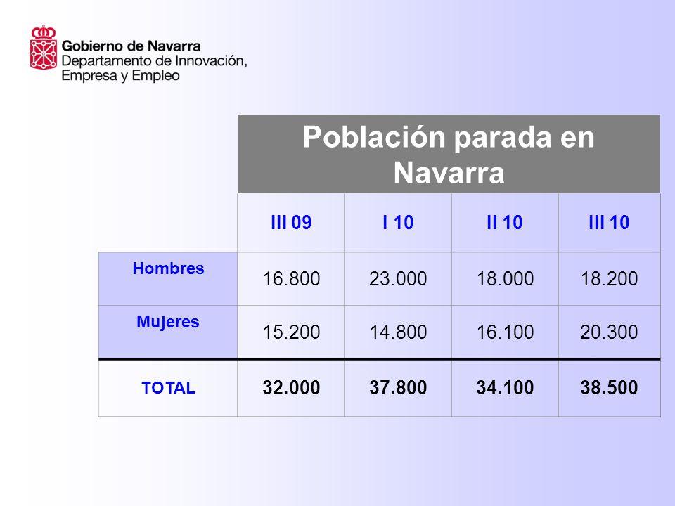 Población parada en Navarra III 09I 10II 10III 10 Hombres 16.80023.00018.00018.200 Mujeres 15.20014.80016.10020.300 TOTAL 32.00037.80034.10038.500