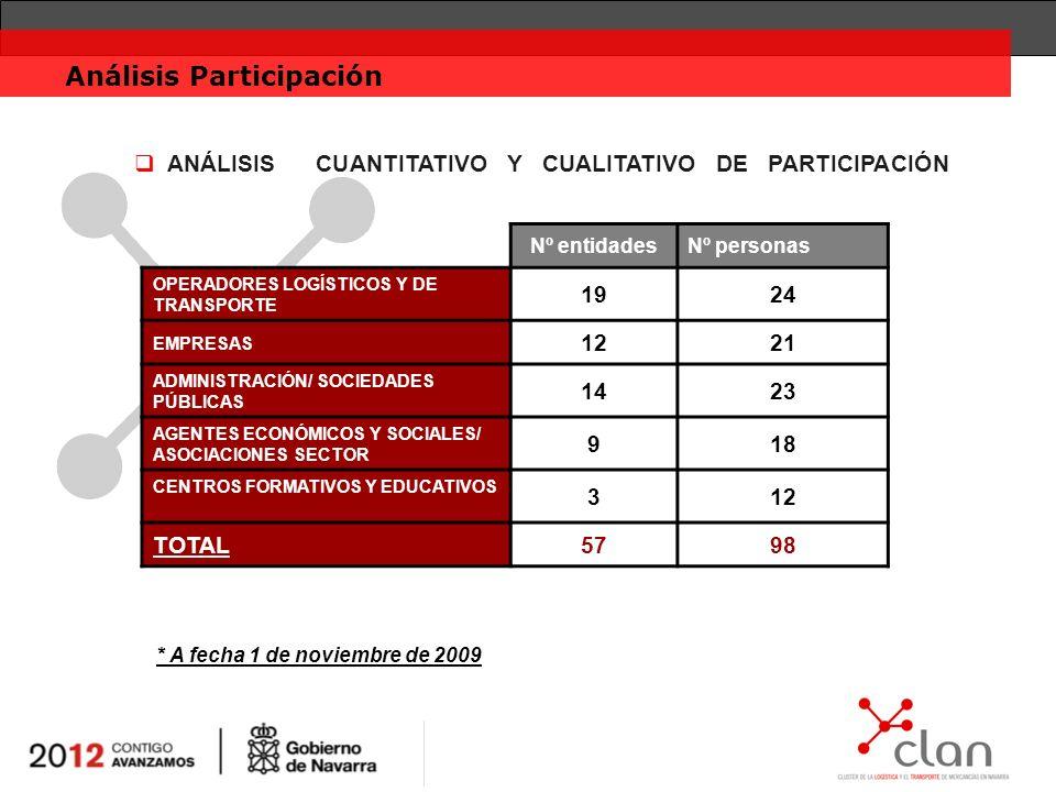 Conclusiones Balance Elevado índice de inscripción.