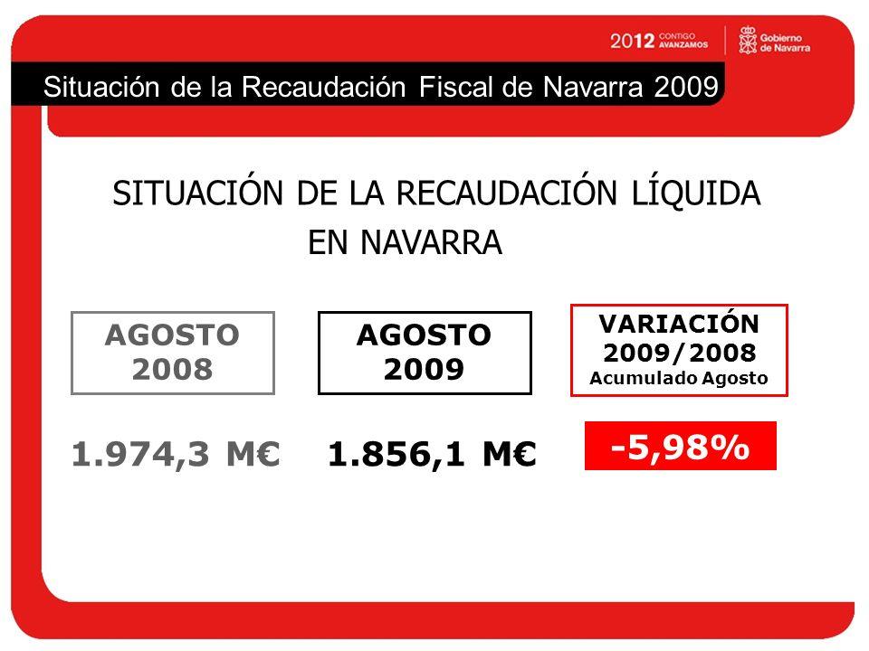 Situación de la Recaudación Fiscal de Navarra 2009 SITUACIÓN DE LA RECAUDACIÓN LÍQUIDA AGOSTO 2009 1.856,1 M AGOSTO 2008 1.974,3 M VARIACIÓN 2009/2008 Acumulado Agosto -5,98% EN NAVARRA