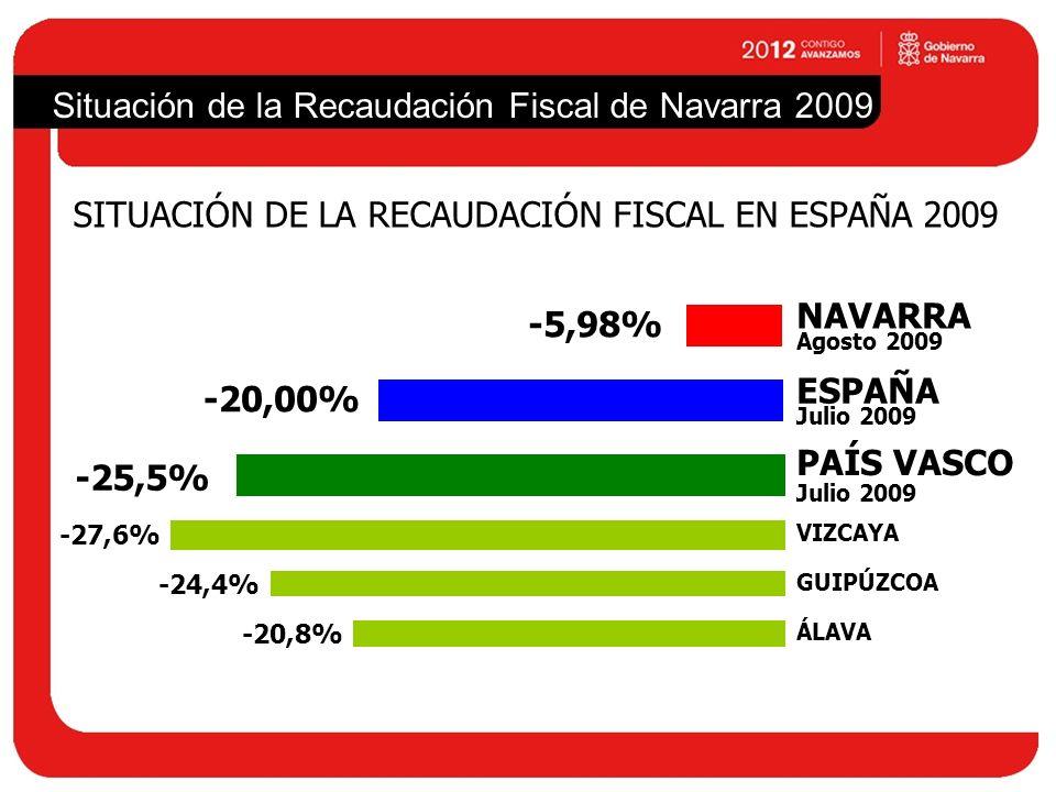 Situación de la Recaudación Fiscal de Navarra 2009 SITUACIÓN DE LA RECAUDACIÓN FISCAL EN ESPAÑA 2009 NAVARRA ESPAÑA PAÍS VASCO GUIPÚZCOA ÁLAVA VIZCAYA