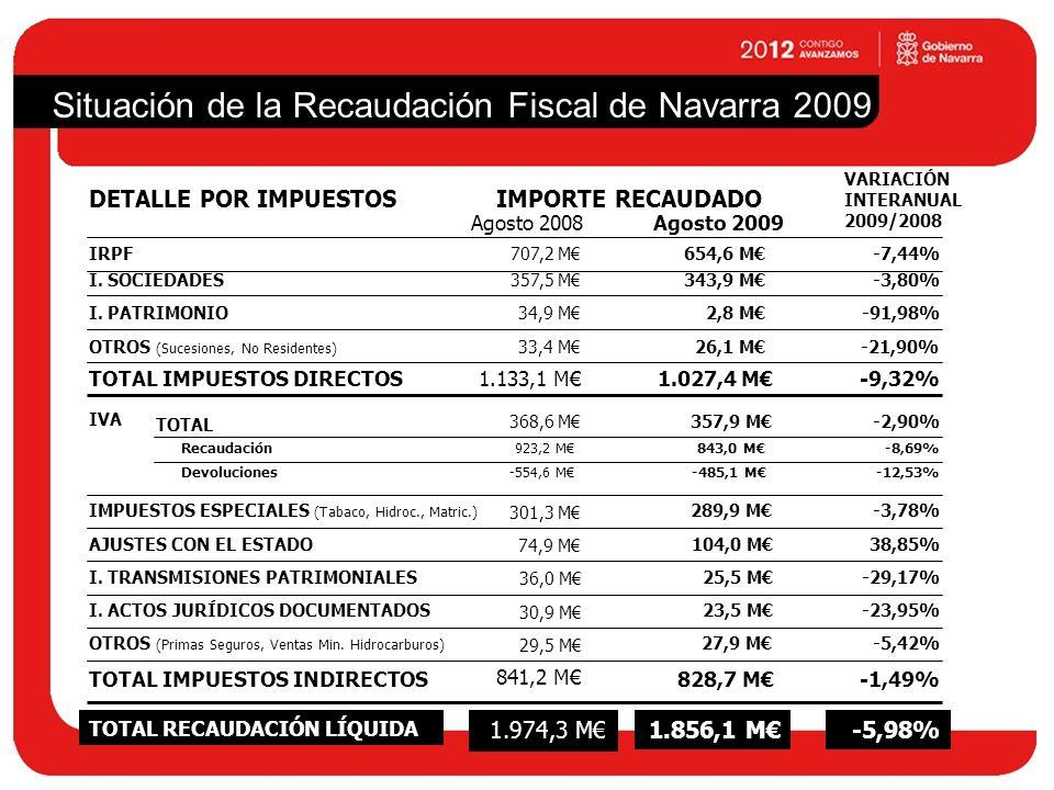 TOTAL RECAUDACIÓN FISCAL ESTIMADA 2009 Situación de la Recaudación Fiscal de Navarra 2009 PREVISIÓN ACTUAL DE CIERRE EJERCICIO 2009 3.048,6 M RESULTADO FISCAL ESTIMADO SOBRE PGN 2009-255,8 M RECAUDACIÓN FISCAL ESTIMADA 2009/ PGN 2009 -7,74% RECAUDACIÓN FISCAL ESTIMADA 2009/ CIERRE RECAUDACIÓN FISCAL 2008 -6,00% PRESUPUESTO RECAUDACIÓN FISCAL PGN 20093.304,4 M RECAUDACIÓN FISCAL 2009 (hasta Agosto) -5,98%