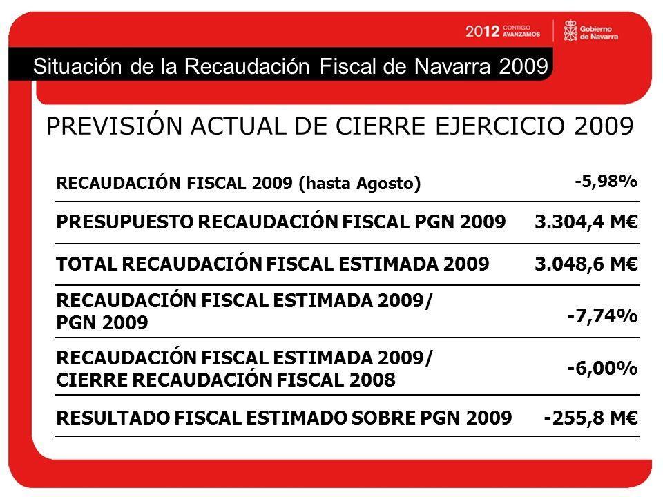 TOTAL RECAUDACIÓN FISCAL ESTIMADA 2009 Situación de la Recaudación Fiscal de Navarra 2009 PREVISIÓN ACTUAL DE CIERRE EJERCICIO 2009 3.048,6 M RESULTAD