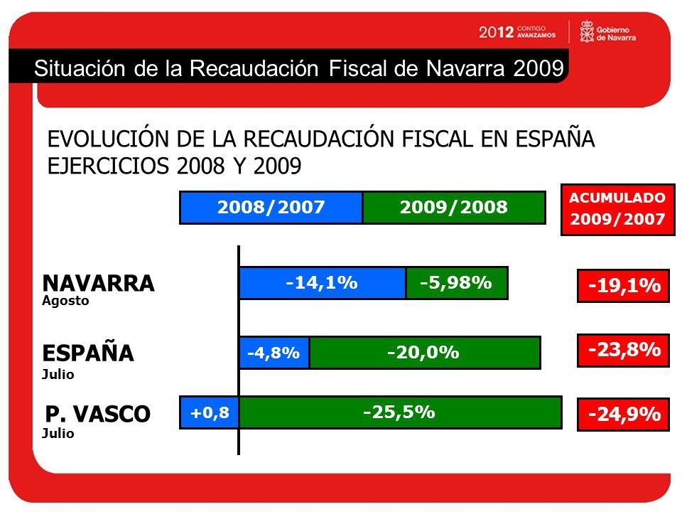 Situación de la Recaudación Fiscal de Navarra 2009 EVOLUCIÓN DE LA RECAUDACIÓN FISCAL EN ESPAÑA EJERCICIOS 2008 Y 2009 NAVARRA ESPAÑA P. VASCO -19,1%