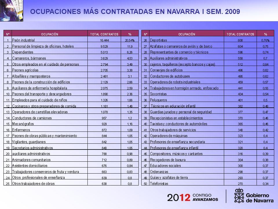OCUPACIONES MÁS CONTRATADAS EN NAVARRA I SEM. 2009
