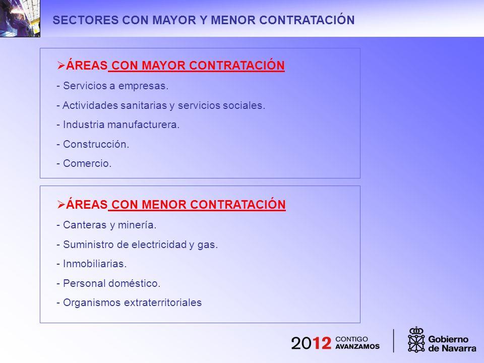 SECTORES CON MAYOR Y MENOR CONTRATACIÓN ÁREAS CON MAYOR CONTRATACIÓN - Servicios a empresas. - Actividades sanitarias y servicios sociales. - Industri