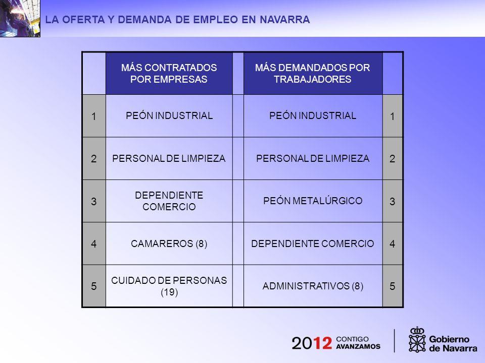 GESTIÓN DE OFERTAS DE EMPLEO 1.Entrevista con el empleador para determinar el perfil y las condiciones del puesto de trabajo.