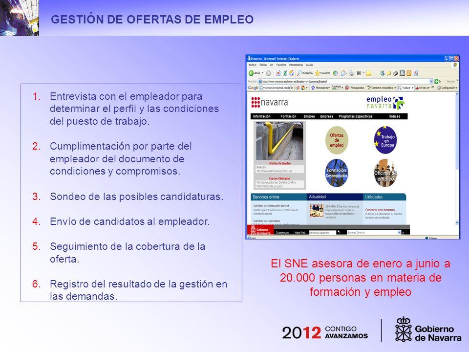 GESTIÓN DE OFERTAS DE EMPLEO 1.Entrevista con el empleador para determinar el perfil y las condiciones del puesto de trabajo. 2.Cumplimentación por pa