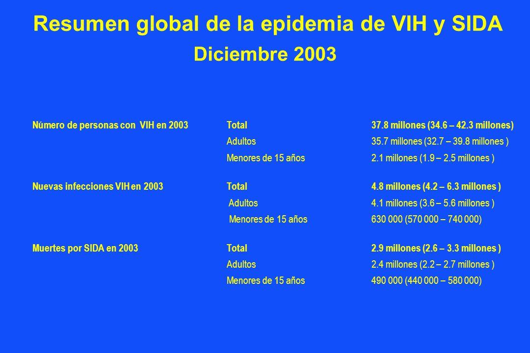 Resumen global de la epidemia de VIH y SIDA Diciembre 2003 Número de personas con VIH en 2003Total37.8 millones (34.6 – 42.3 millones) Adultos35.7 millones (32.7 – 39.8 millones ) Menores de 15 años2.1 millones (1.9 – 2.5 millones ) Nuevas infecciones VIH en 2003 Total4.8 millones (4.2 – 6.3 millones ) Adultos 4.1 millones (3.6 – 5.6 millones ) Menores de 15 años 630 000 (570 000 – 740 000) Muertes por SIDA en 2003Total2.9 millones (2.6 – 3.3 millones ) Adultos2.4 millones (2.2 – 2.7 millones ) Menores de 15 años 490 000 (440 000 – 580 000)