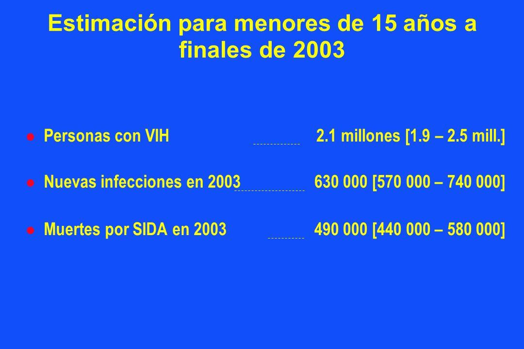 l Personas con VIH l Nuevas infecciones en 2003 l Muertes por SIDA en 2003 Estimación para menores de 15 años a finales de 2003 2.1 millones [1.9 – 2.5 mill.] 630 000 [570 000 – 740 000] 490 000 [440 000 – 580 000]
