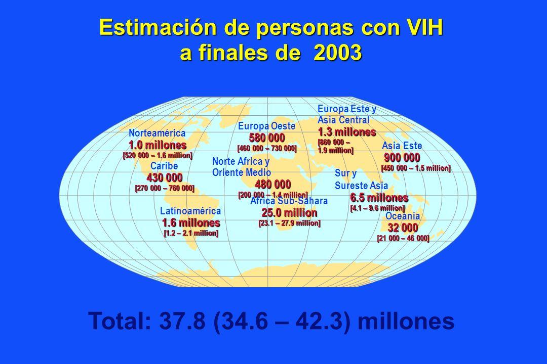 Estimación de personas con VIH a finales de 2003 Total: 37.8 (34.6 – 42.3) millones Europa Oeste 580 000 [460 000 – 730 000] Norte Africa y Oriente Medio 480 000 [200 000 – 1.4 million] Africa Sub-Sahara 25.0 million [23.1 – 27.9 million] Europa Este y Asia Central 1.3 millones [860 000 – 1.9 million] Sur y Sureste Asia 6.5 millones [4.1 – 9.6 million] Oceania 32 000 [21 000 – 46 000] Norteamérica 1.0 millones [520 000 – 1.6 million] Caribe 430 000 [270 000 – 760 000] Latinoamérica 1.6 millones [1.2 – 2.1 million] Asia Este 900 000 [450 000 – 1.5 million]