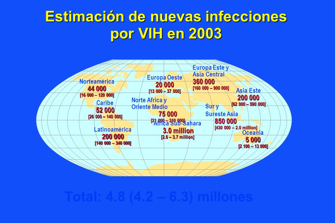 Estimación de muertes por SIDA en 2003 Total: 2.9 (2.6 – 3.3) millones Europa Oeste 6 000 [<8 000] Norte Africa y Oriente Medio 24 000 [9 900 – 62 000] Africa Sub-Sahara 2.2 million [2.0 – 2.5 million] Europa Este y Asia Central 49 000 [32 000 – 71 000] Asia Este 44 000 [22 000 – 75 000] Sur y Sureste Asia 460 000 [290 000 – 700 000] Oceania700 [<1 300] Norteamérica 16 000 [8 300 – 25 000] Caribe 35 000 [23 000 – 59 000] Latinoamérica 84 000 [65 000 – 110 000]