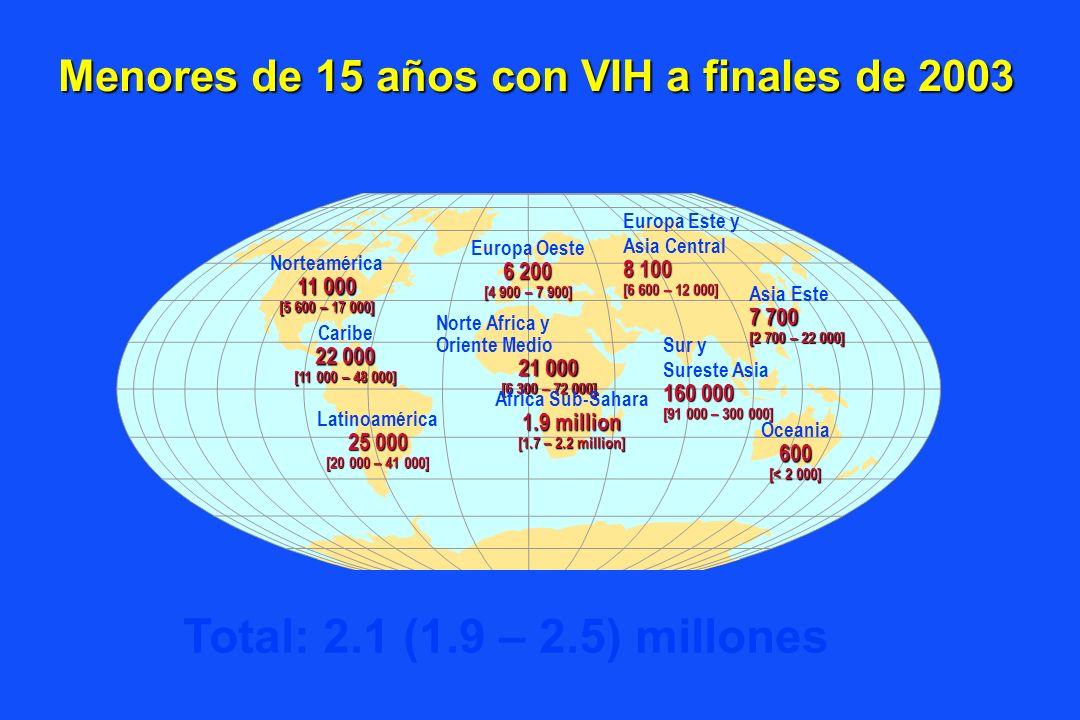 Menores de 15 años con VIH a finales de 2003 Europa Oeste 6 200 [4 900 – 7 900] Norte Africa y Oriente Medio 21 000 [6 300 – 72 000] Africa Sub-Sahara 1.9 million [1.7 – 2.2 million] Europa Este y Asia Central 8 100 [6 600 – 12 000] Asia Este 7 700 [2 700 – 22 000] Sur y Sureste Asia 160 000 [91 000 – 300 000] Oceania600 [< 2 000] Norteamérica 11 000 [5 600 – 17 000] Caribe 22 000 [11 000 – 48 000] Latinoamérica 25 000 [20 000 – 41 000] Total: 2.1 (1.9 – 2.5) millones