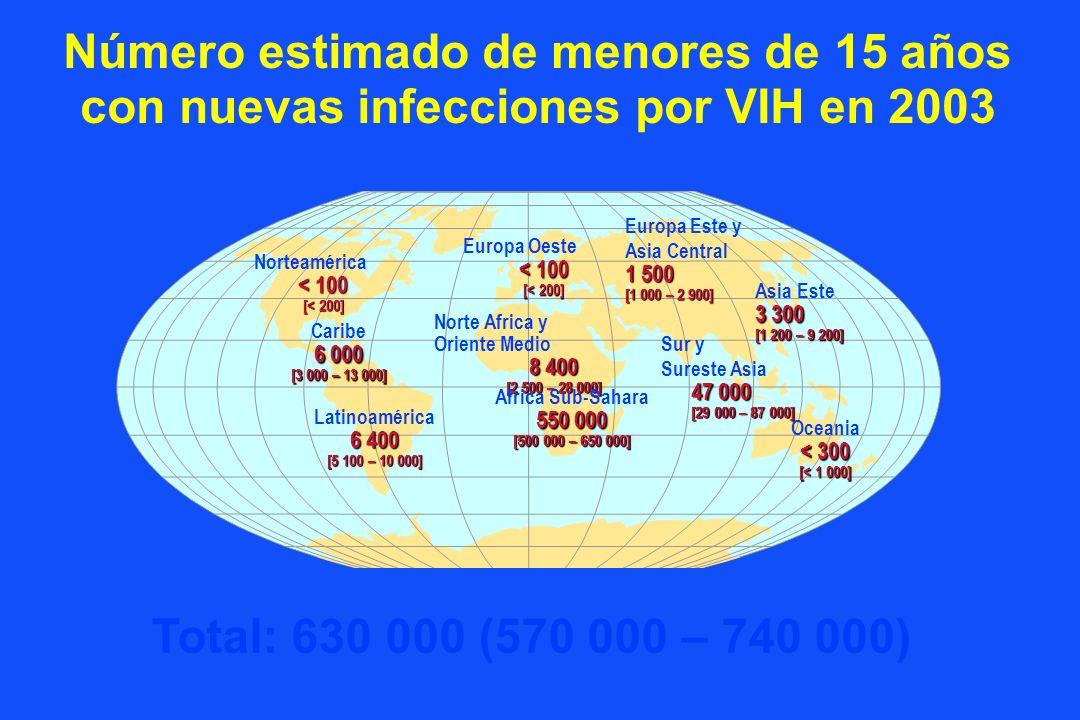 Número estimado de menores de 15 años con nuevas infecciones por VIH en 2003 Europa Oeste < 100 [< 200] Norte Africa y Oriente Medio 8 400 [2 500 – 28 000] Africa Sub-Sahara 550 000 [500 000 – 650 000] Europa Este y Asia Central 1 500 [1 000 – 2 900] Asia Este 3 300 [1 200 – 9 200] Sur y Sureste Asia 47 000 [29 000 – 87 000] Oceania < 300 [< 1 000] Norteamérica < 100 [< 200] Caribe 6 000 [3 000 – 13 000] Latinoamérica 6 400 [5 100 – 10 000] Total: 630 000 (570 000 – 740 000)