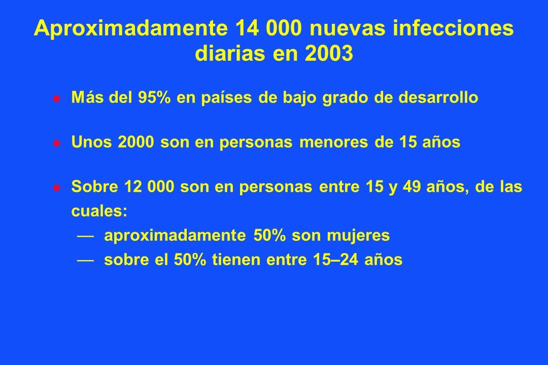 Aproximadamente 14 000 nuevas infecciones diarias en 2003 l Más del 95% en países de bajo grado de desarrollo l Unos 2000 son en personas menores de 15 años l Sobre 12 000 son en personas entre 15 y 49 años, de las cuales: aproximadamente 50% son mujeres sobre el 50% tienen entre 15–24 años