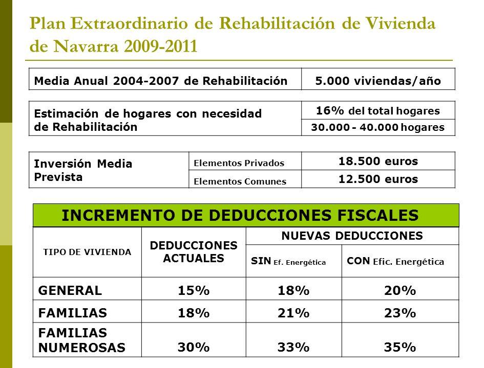 Plan Extraordinario de Rehabilitación de Vivienda de Navarra 2009-2011 Media Anual 2004-2007 de Rehabilitación5.000 viviendas/año Estimación de hogares con necesidad de Rehabilitación 16% del total hogares 30.000 - 40.000 hogares Inversión Media Prevista Elementos Privados 18.500 euros Elementos Comunes 12.500 euros INCREMENTO DE DEDUCCIONES FISCALES TIPO DE VIVIENDA DEDUCCIONES ACTUALES NUEVAS DEDUCCIONES SIN Ef.