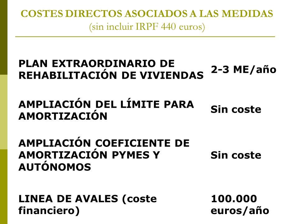 COSTES DIRECTOS ASOCIADOS A LAS MEDIDAS (sin incluir IRPF 440 euros) PLAN EXTRAORDINARIO DE REHABILITACIÓN DE VIVIENDAS 2-3 ME/año AMPLIACIÓN DEL LÍMITE PARA AMORTIZACIÓN Sin coste AMPLIACIÓN COEFICIENTE DE AMORTIZACIÓN PYMES Y AUTÓNOMOS Sin coste LINEA DE AVALES (coste financiero) 100.000 euros/año